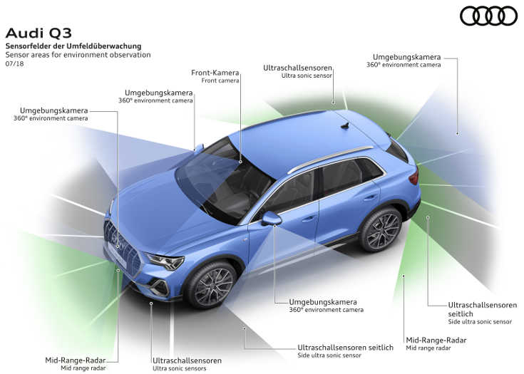 Audi Q3 II (2019) Sensorfelder der Umfeldüberwachung