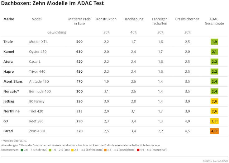 ADAC Dachboxen-Test 2020: Qualität kostet Geld